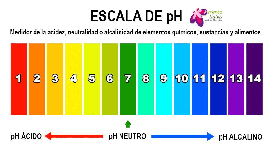 tabla-escala-ph-alcalino-acido-neutro